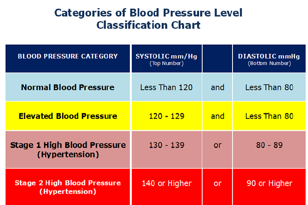 Blood Pressure Level