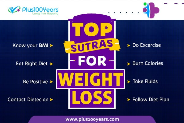 Top Sutras for weight loss