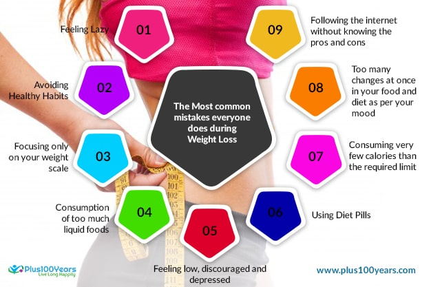 Most common mistakes everyone does during weight loss