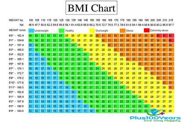 BMI chart || BMI chart to know how to overcome obesity