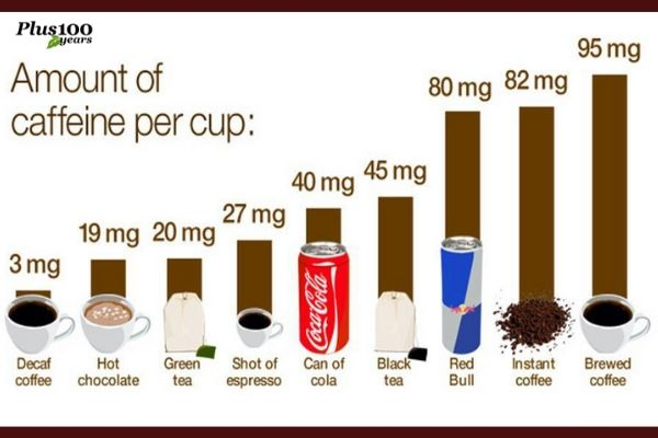 how much caffeine in a cup of tea || Caffeine in Coffee