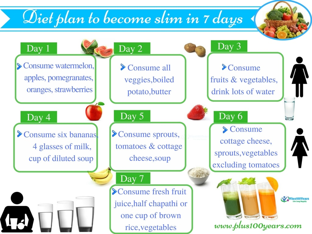 Diet plan to get slim in 7 days