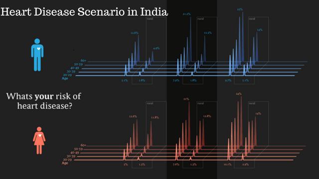 Heart Disease Scenario in India