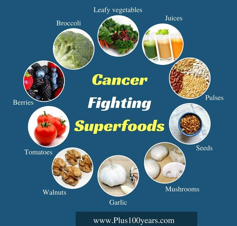 Cancer Fighting Super foods