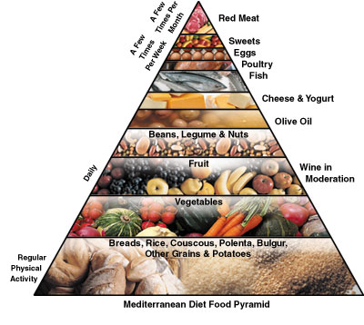 Mediterranean diet food pyramid || Mediterranean diet food pyramid