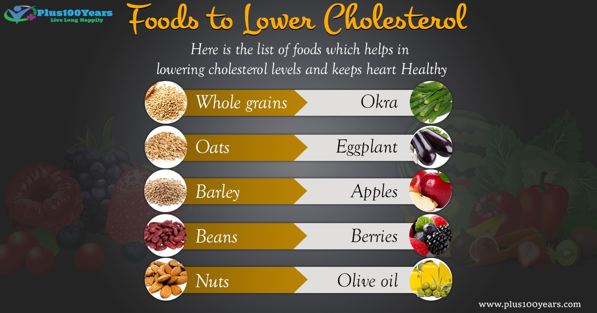 Does High Cholesterol cause Heart Disease