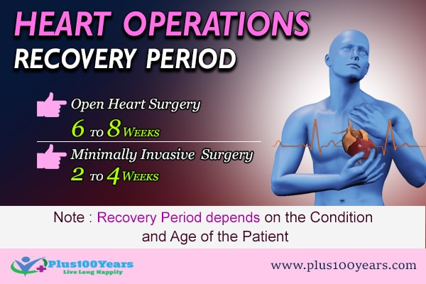 Heart Operation Recovery Period